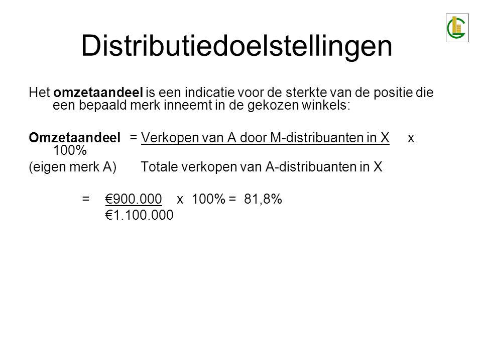 Het omzetaandeel is een indicatie voor de sterkte van de positie die een bepaald merk inneemt in de gekozen winkels: Omzetaandeel= Verkopen van A door M-distribuanten in X x 100% (eigen merk A) Totale verkopen van A-distribuanten in X =€900.000 x 100% = 81,8% €1.100.000 Distributiedoelstellingen