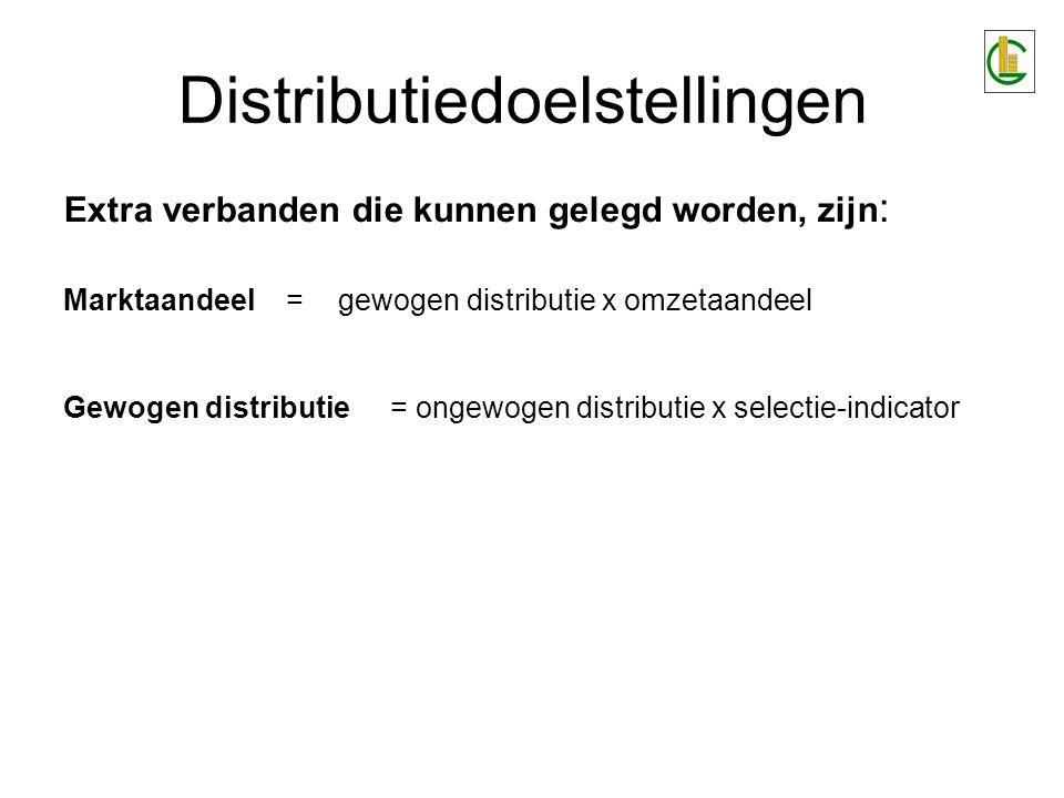 Extra verbanden die kunnen gelegd worden, zijn : Marktaandeel = gewogen distributie x omzetaandeel Gewogen distributie = ongewogen distributie x selectie-indicator Distributiedoelstellingen