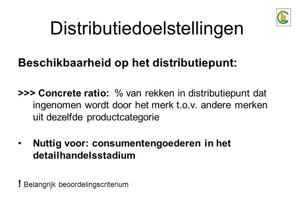 Beschikbaarheid op het distributiepunt: >>> Concrete ratio: % van rekken in distributiepunt dat ingenomen wordt door het merk t.o.v. andere merken uit