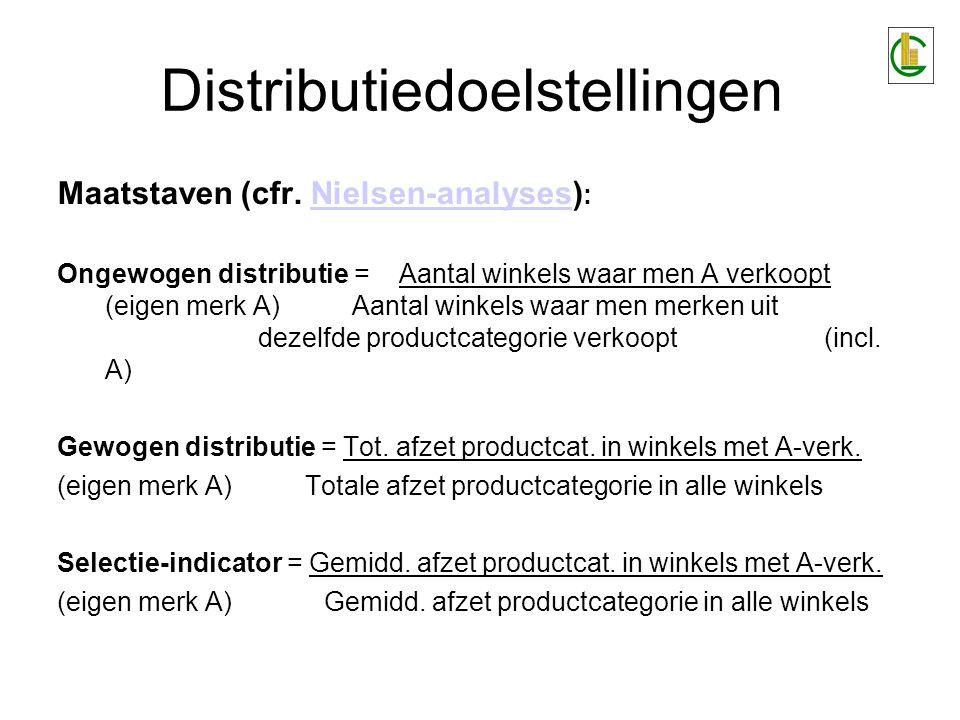Maatstaven (cfr. Nielsen-analyses) :Nielsen-analyses Ongewogen distributie = Aantal winkels waar men A verkoopt (eigen merk A)Aantal winkels waar men