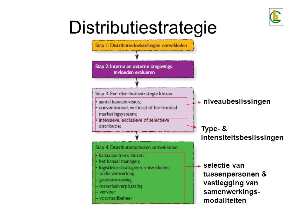 Distributiestrategie De beslissingen worden bepaald door 3 criteria: de mate van afzetspreiding waaraan de producent behoefte heeft, gegeven het product de mate van afzetbeheersing die de producent wenst te behouden de omvang van de distributiekosten