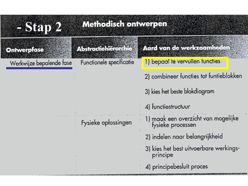 - Stap 2