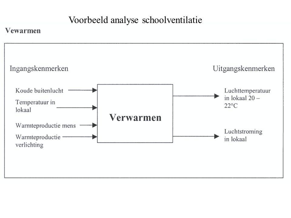 Voorbeeld analyse schoolventilatie