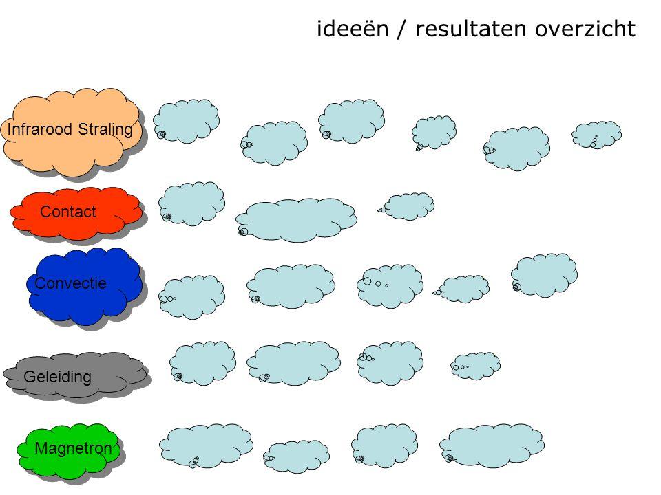 ideeën / resultaten overzicht Infrarood Straling Convectie Contact Magnetron Geleiding