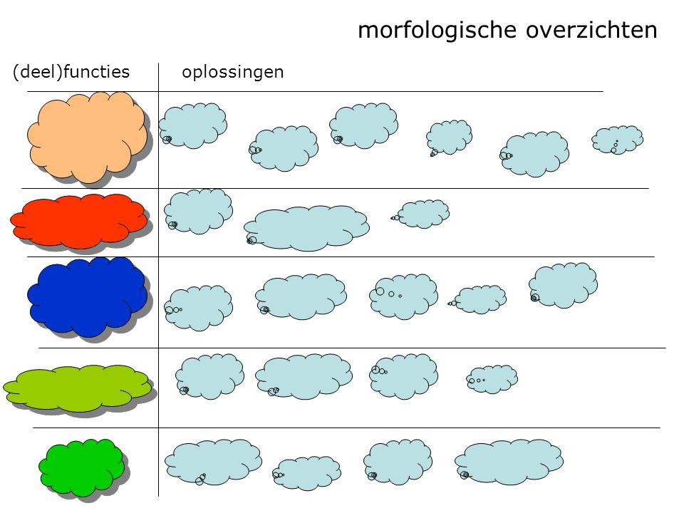oplossingen(deel)functies morfologische overzichten
