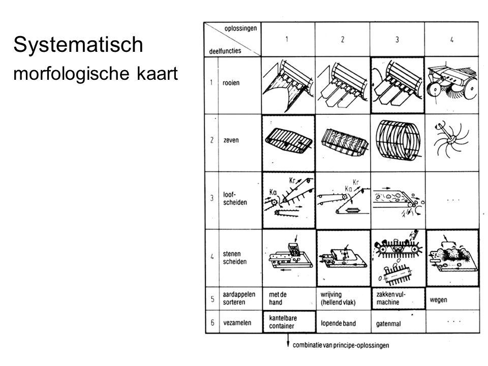 Systematisch morfologische kaart