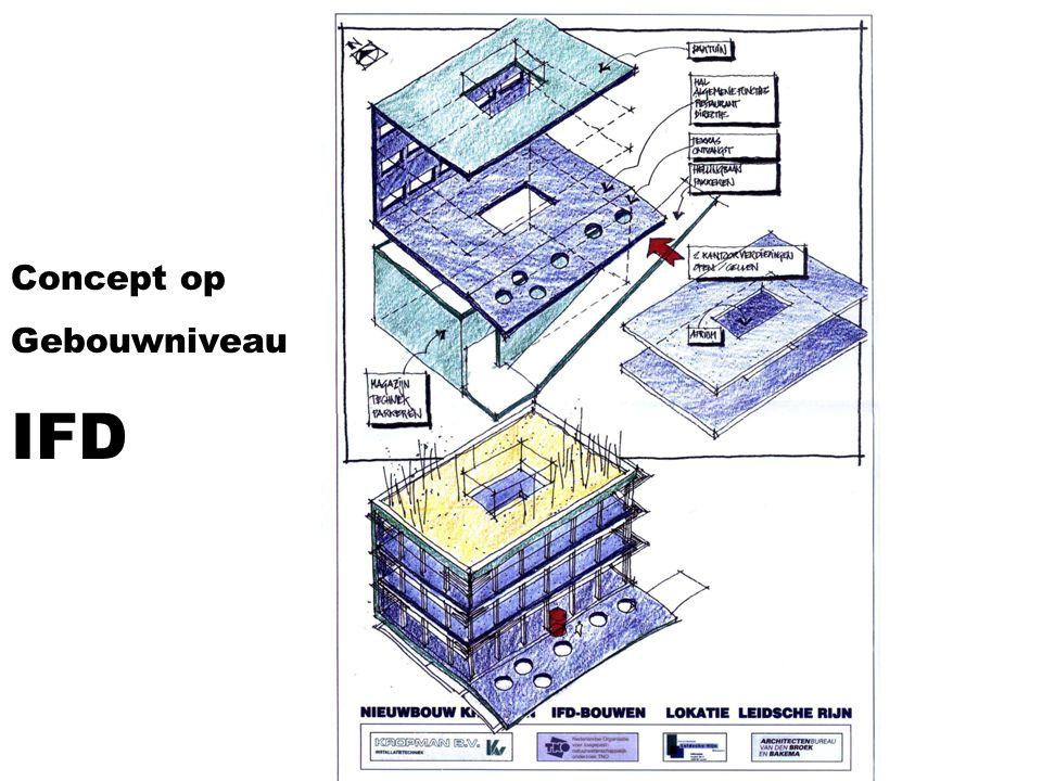 Concept op Gebouwniveau IFD