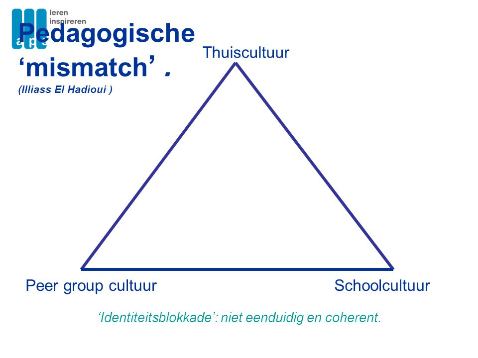 Thuiscultuur SchoolcultuurPeer group cultuur Pedagogische 'mismatch '. (Illiass El Hadioui ) 'Identiteitsblokkade': niet eenduidig en coherent.