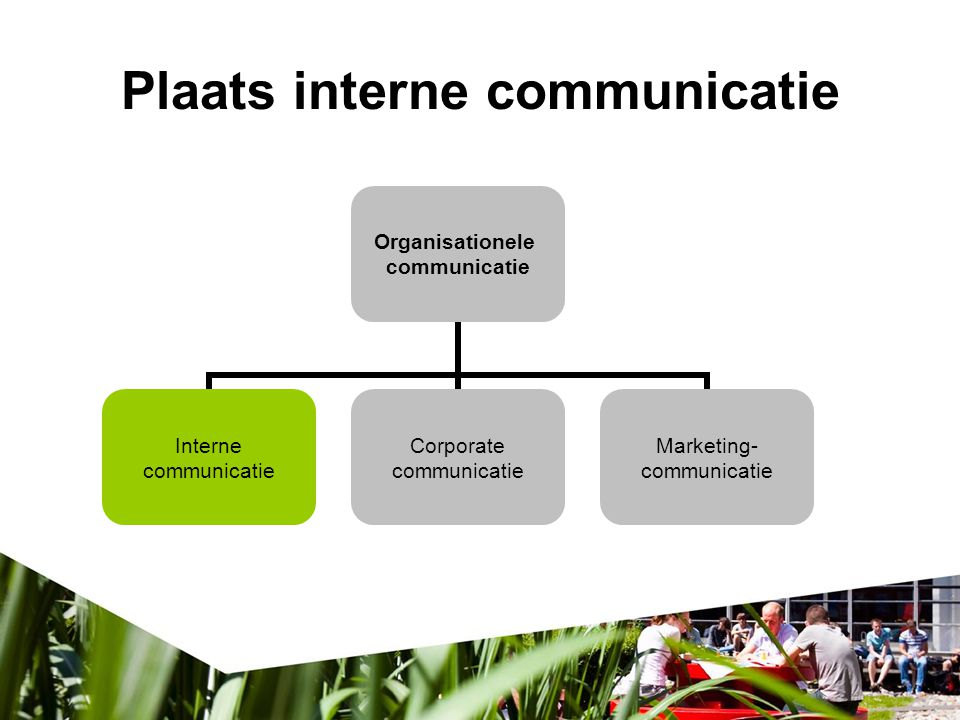 Plaats interne communicatie Organisationele communicatie Interne communicatie Corporate communicatie Marketing- communicatie