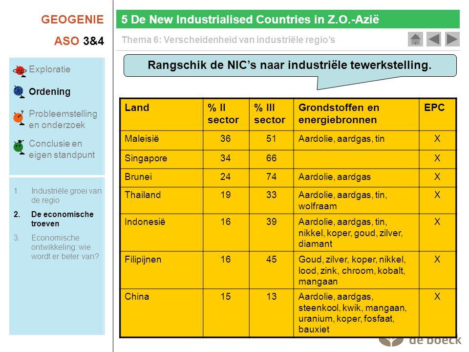 GEOGENIE ASO 3&4 Thema 6: Verscheidenheid van industriële regio's Rangschik de NIC's naar industriële tewerkstelling. 5 De New Industrialised Countrie