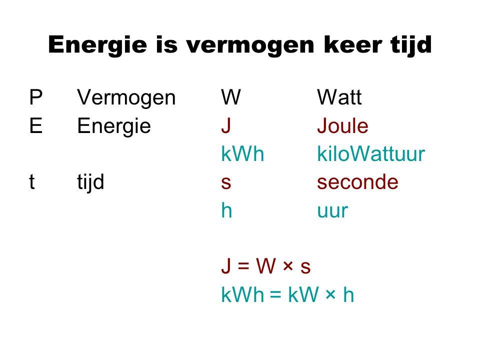 Energie is vermogen keer tijd P VermogenWWatt EEnergieJJoule kWhkiloWattuur ttijdsseconde huur J = W × s kWh = kW × h