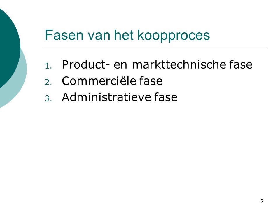 2 Fasen van het koopproces 1.Product- en markttechnische fase 2.
