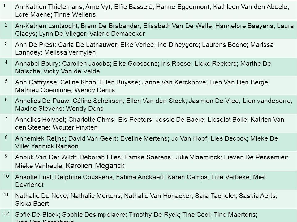 1 An-Katrien Thielemans; Arne Vyt; Elfie Basselé; Hanne Eggermont; Kathleen Van den Abeele; Lore Maene; Tinne Wellens 2 An-Katrien Lantsoght; Bram De