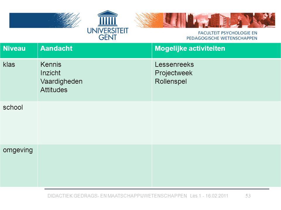 DIDACTIEK GEDRAGS- EN MAATSCHAPPIJWETENSCHAPPEN Les 1 - 16.02.2011 53 NiveauAandachtMogelijke activiteiten klasKennis Inzicht Vaardigheden Attitudes L