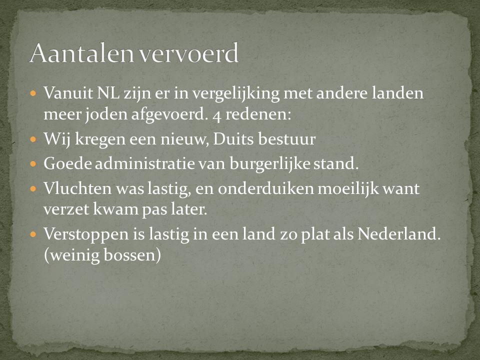 Vanuit NL zijn er in vergelijking met andere landen meer joden afgevoerd.