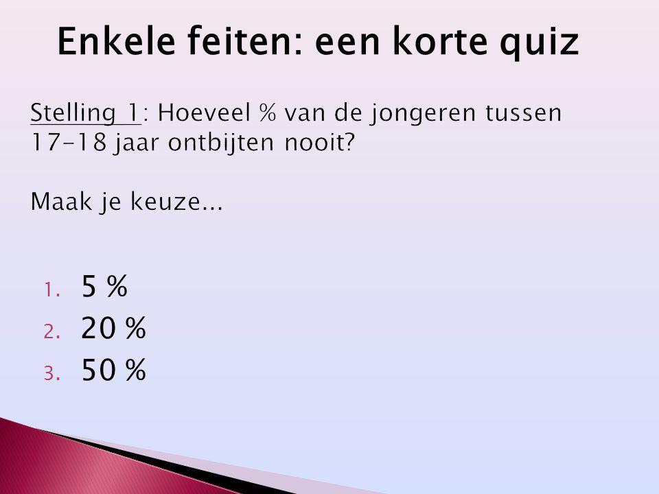 1. 5 % 2. 20 % 3. 50 % Enkele feiten: een korte quiz