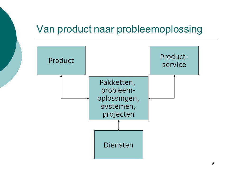 6 Van product naar probleemoplossing Product Product- service Diensten Pakketten, probleem- oplossingen, systemen, projecten