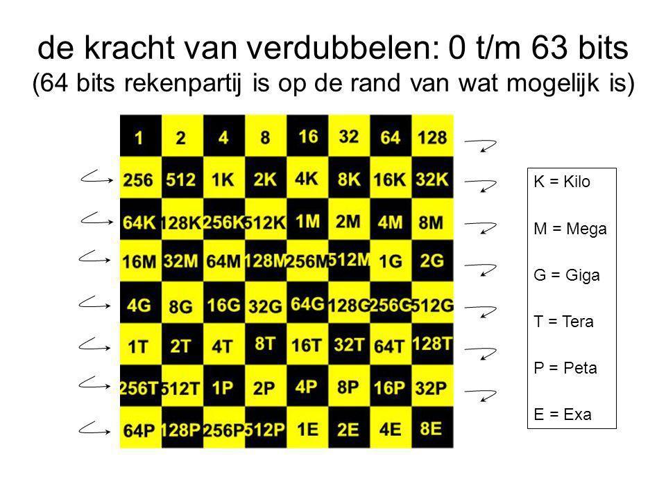 de kracht van verdubbelen: 0 t/m 63 bits (64 bits rekenpartij is op de rand van wat mogelijk is) K = Kilo M = Mega G = Giga T = Tera P = Peta E = Exa