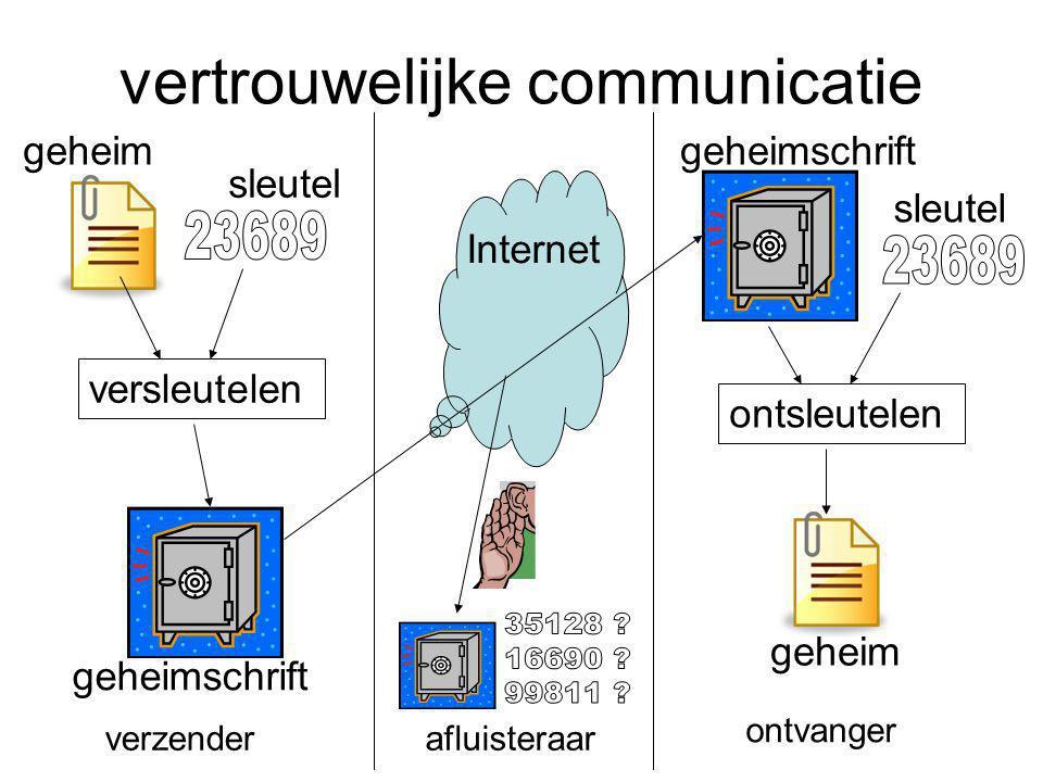 vertrouwelijke communicatie versleutelen ontsleutelen Internet afluisteraar sleutel geheim geheimschrift sleutel geheim verzender ontvanger