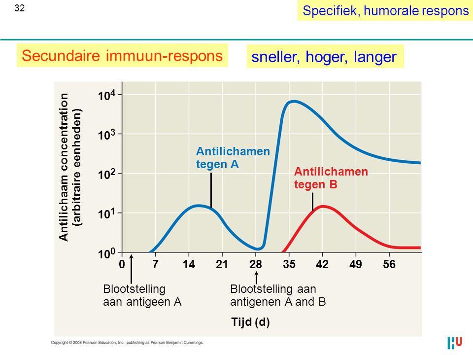 Antilichamen tegen A Antilichamen tegen B Antilichaam concentration (arbitraire eenheden) Blootstelling aan antigeen A Blootstelling aan antigenen A a