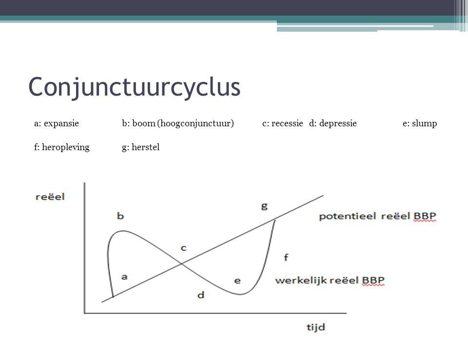 Conjunctuurcyclus a: expansieb: boom (hoogconjunctuur)c: recessied: depressiee: slump f: heroplevingg: herstel