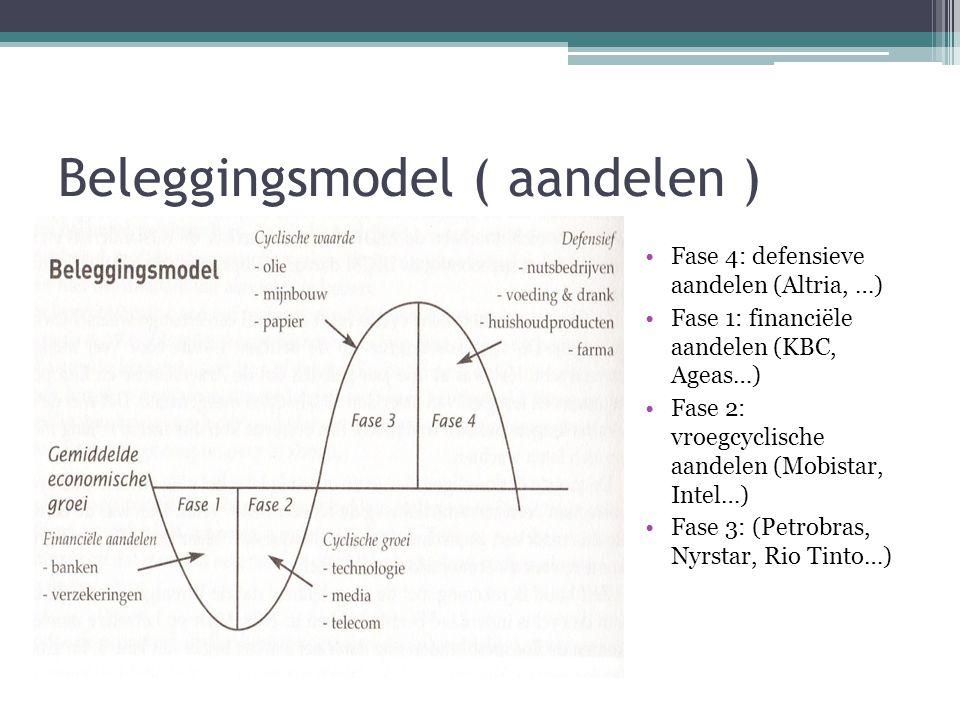 Beleggingsmodel ( aandelen ) Fase 4: defensieve aandelen (Altria, …) Fase 1: financiële aandelen (KBC, Ageas…) Fase 2: vroegcyclische aandelen (Mobist
