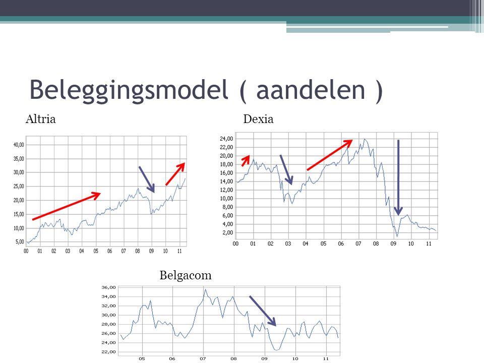 Beleggingsmodel ( aandelen ) AltriaDexia Belgacom