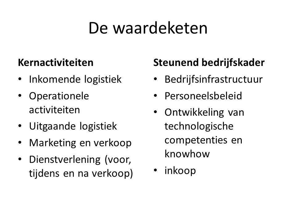De waardeketen Kernactiviteiten Inkomende logistiek Operationele activiteiten Uitgaande logistiek Marketing en verkoop Dienstverlening (voor, tijdens
