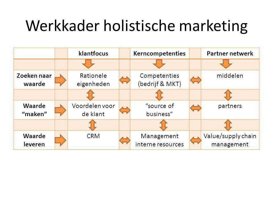 Werkkader holistische marketing klantfocusKerncompetentiesPartner netwerk Zoeken naar waarde Rationele eigenheden Competenties (bedrijf & MKT) middele