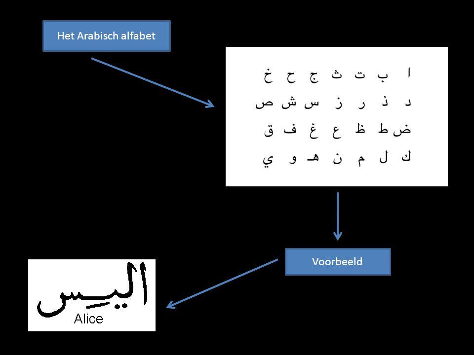 Het Arabisch alfabet Voorbeeld