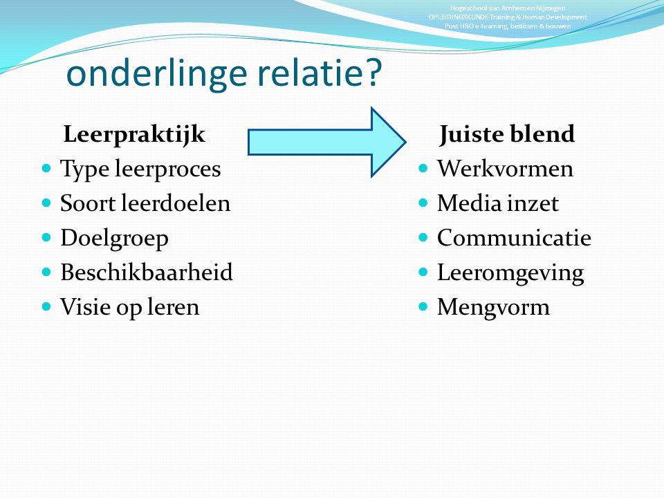 Hogeschool van Arnhem en Nijmegen OPLEIDINGSKUNDE Training & Human Development Post HBO e-learning, beslissen & bouwen onderlinge relatie? Leerpraktij