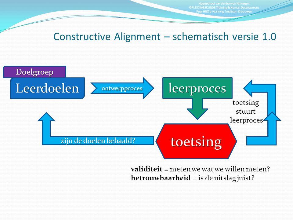 Hogeschool van Arnhem en Nijmegen OPLEIDINGSKUNDE Training & Human Development Post HBO e-learning, beslissen & bouwen Constructive Alignment – schema