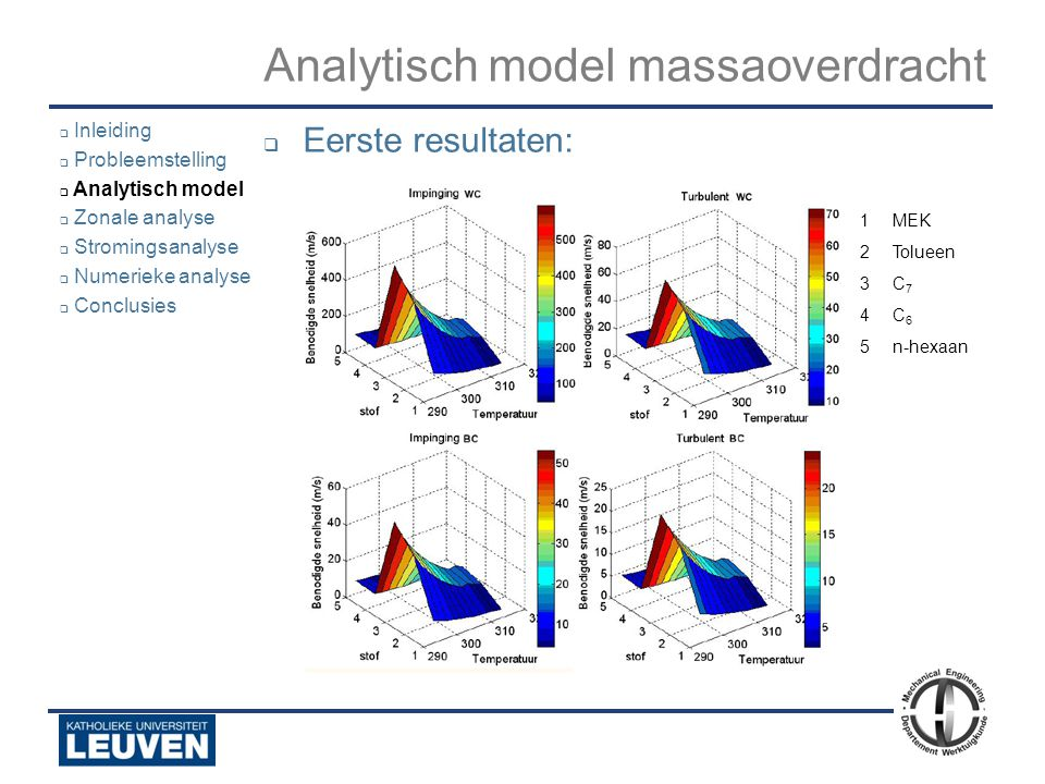Analyse - luchtstroming - droogoven – lijmstraat - Polyvision  Inleiding  Probleemstelling  Analytisch model  Zonale analyse  Stromingsanalyse 