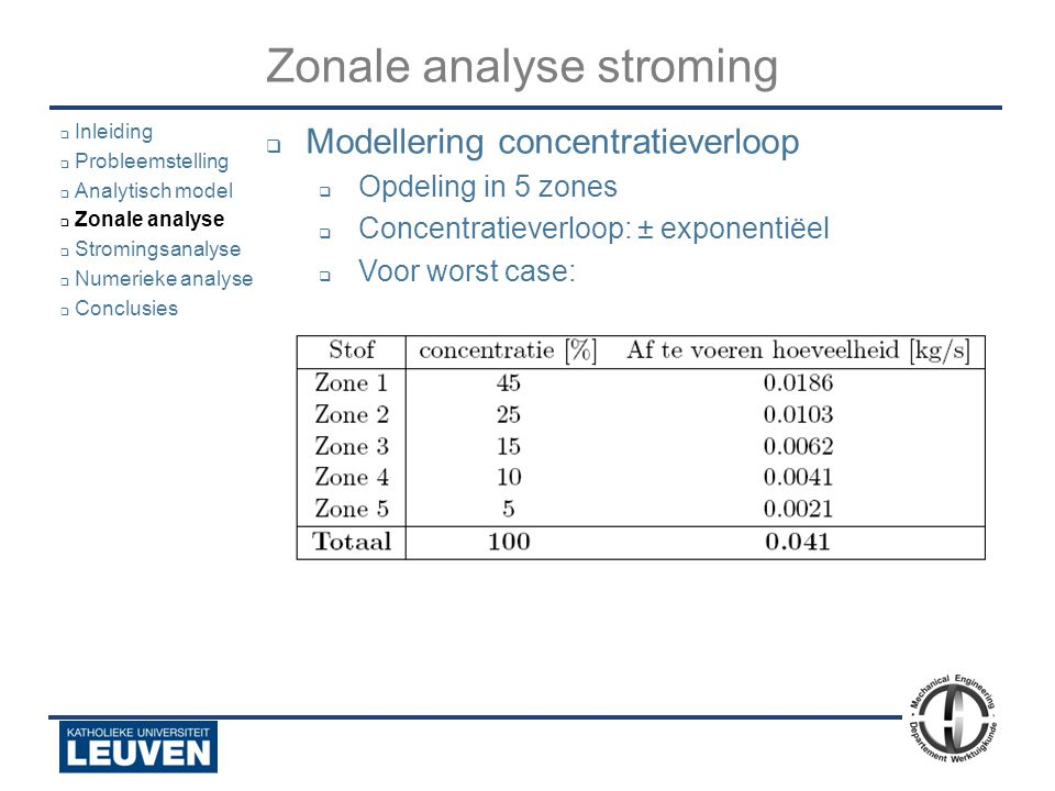 Analyse - luchtstroming - droogoven – lijmstraat - Polyvision Zonale analyse stroming  Modellering concentratieverloop  Opdeling in 5 zones  Concen