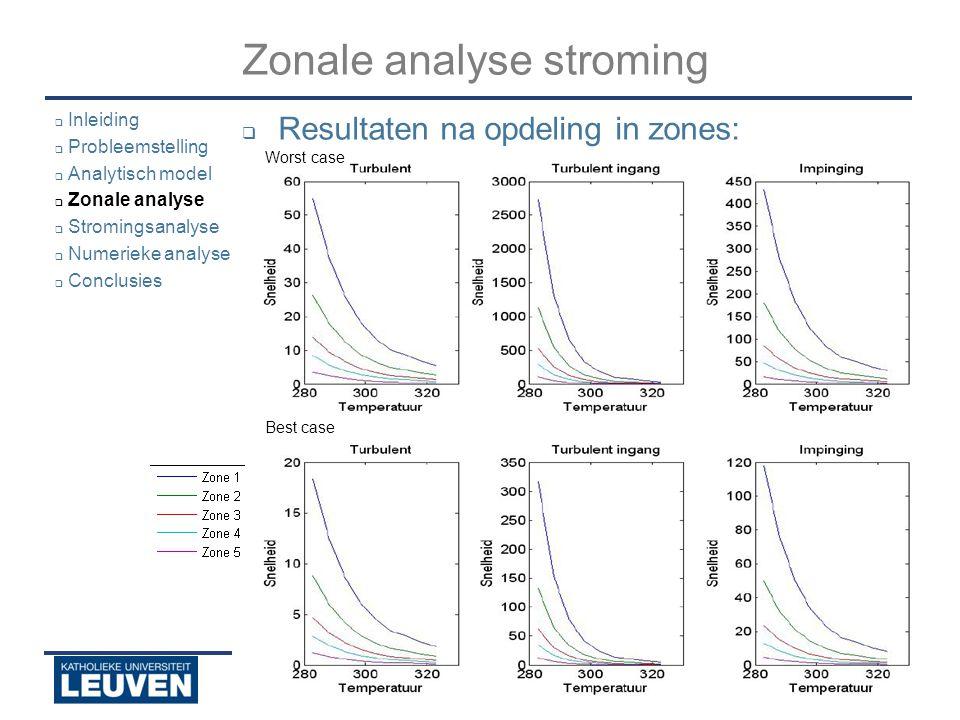 Analyse - luchtstroming - droogoven – lijmstraat - Polyvision Zonale analyse stroming  Experimentele opmeting:  5 zones  2 parallelle, 3 schuine aanstromingen  Inleiding  Probleemstelling  Analytisch model  Zonale analyse  Stromingsanalyse  Numerieke analyse  Conclusies