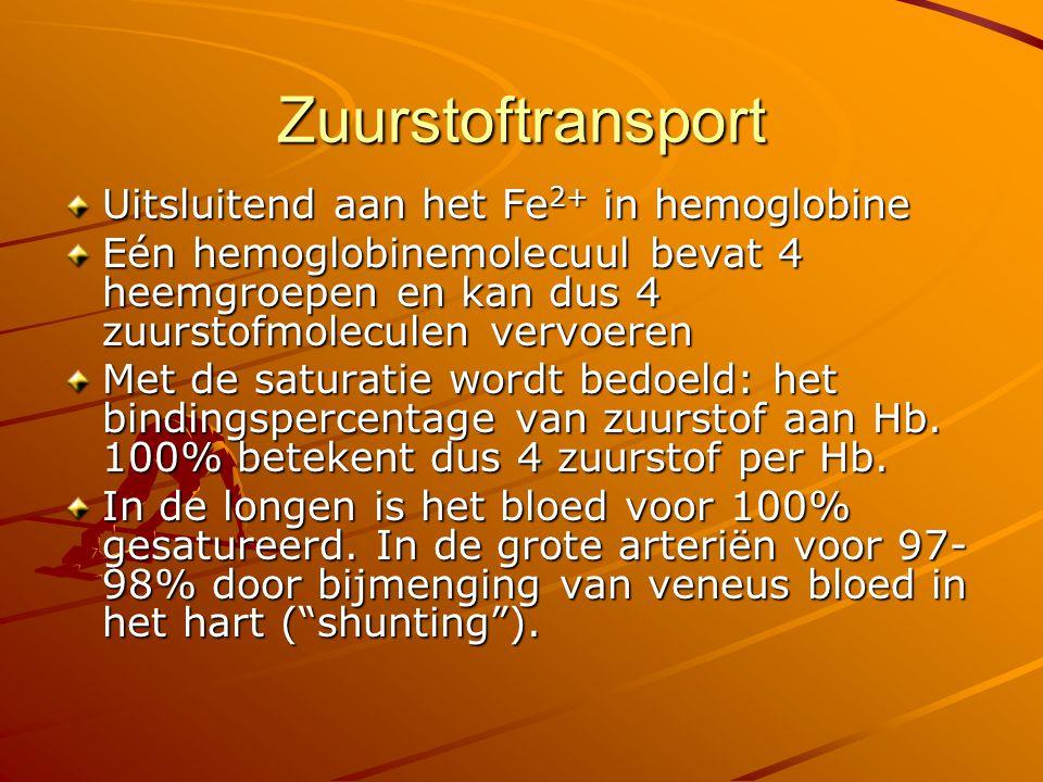 Zuurstoftransport: De zuurstofsaturatiecurve