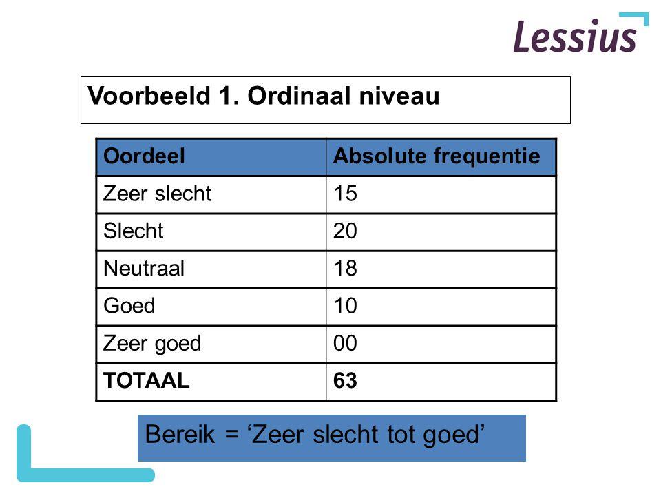 Voorbeeld 1. Ordinaal niveau Bereik = 'Zeer slecht tot goed' OordeelAbsolute frequentie Zeer slecht15 Slecht20 Neutraal18 Goed10 Zeer goed00 TOTAAL63