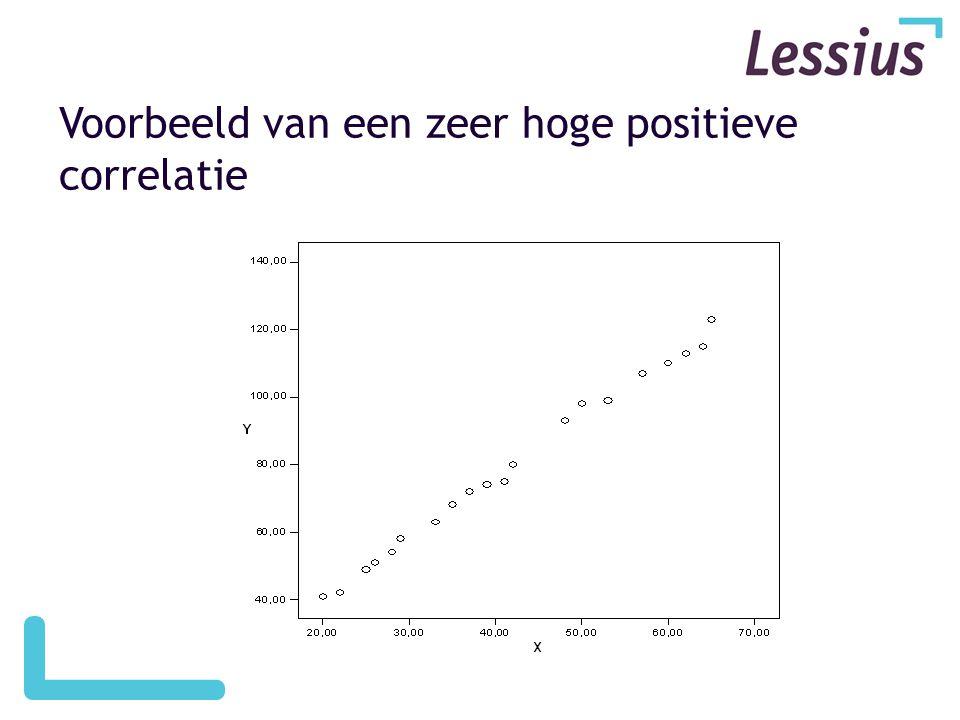 Voorbeeld van een zeer hoge positieve correlatie