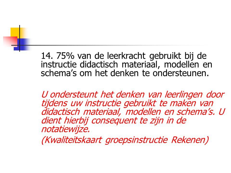 14. 75% van de leerkracht gebruikt bij de instructie didactisch materiaal, modellen en schema's om het denken te ondersteunen. U ondersteunt het denke