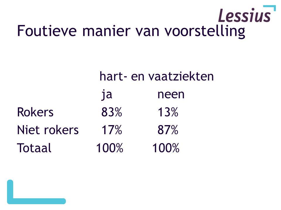 Foutieve manier van voorstelling hart- en vaatziekten ja neen Rokers83%13% Niet rokers17%87% Totaal 100% 100%