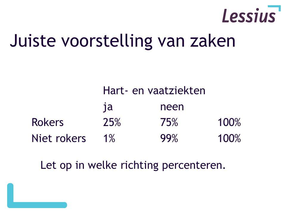 Juiste voorstelling van zaken Hart- en vaatziekten ja neen Rokers25%75% 100% Niet rokers1%99% 100% Let op in welke richting percenteren.