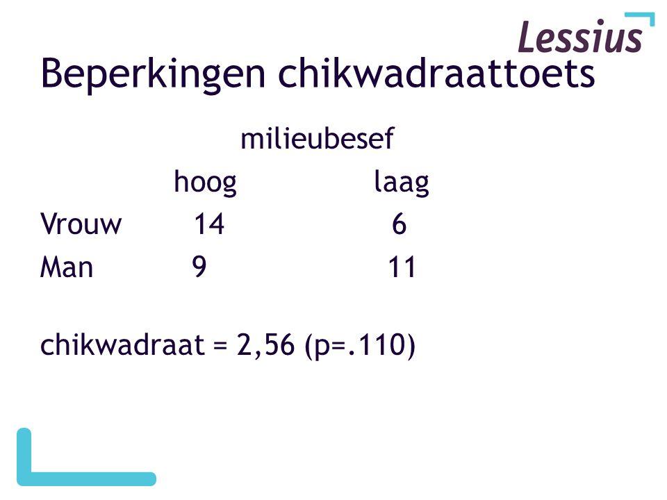milieubesef hooglaag Vrouw 14 6 Man 9 11 chikwadraat = 2,56 (p=.110) Beperkingen chikwadraattoets