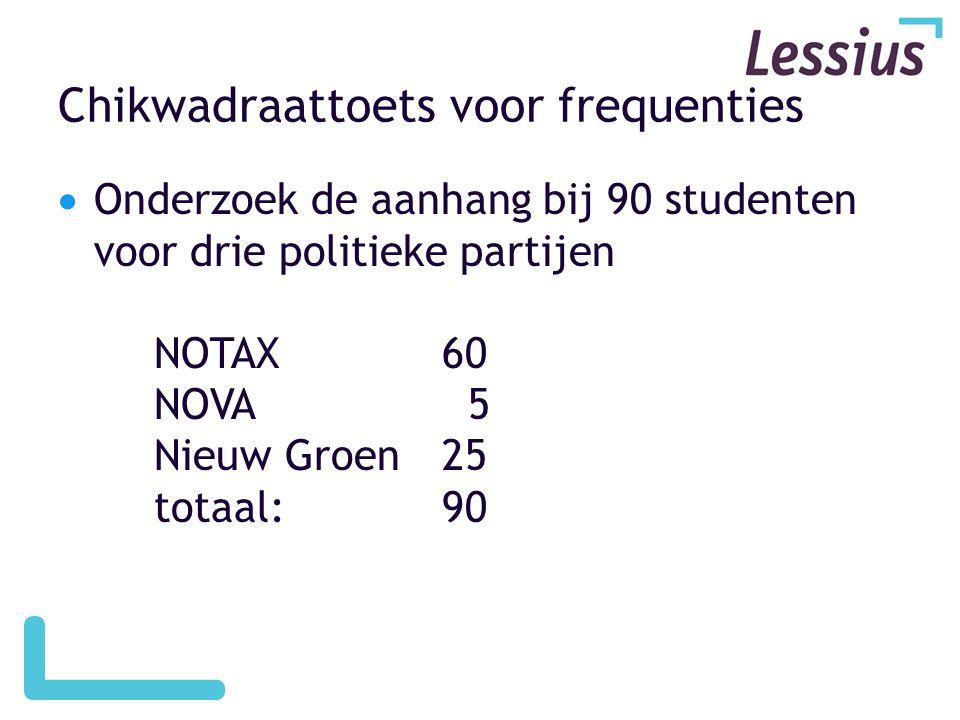 Chikwadraattoets voor frequenties  Onderzoek de aanhang bij 90 studenten voor drie politieke partijen NOTAX60 NOVA 5 Nieuw Groen25 totaal: 90
