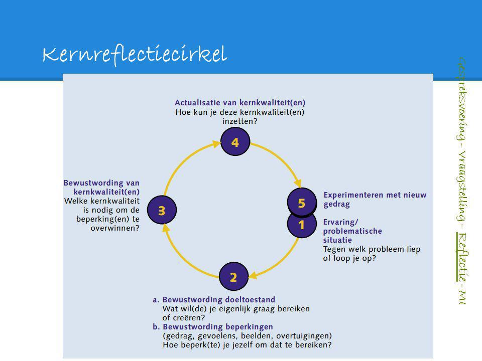 Kernreflectiecirkel Gespreksvoering – Vraagstelling – Reflectie - MI