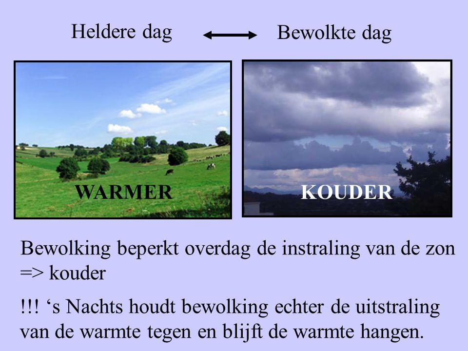 Heldere dag Bewolkte dag WARMERKOUDER Bewolking beperkt overdag de instraling van de zon => kouder !!! 's Nachts houdt bewolking echter de uitstraling
