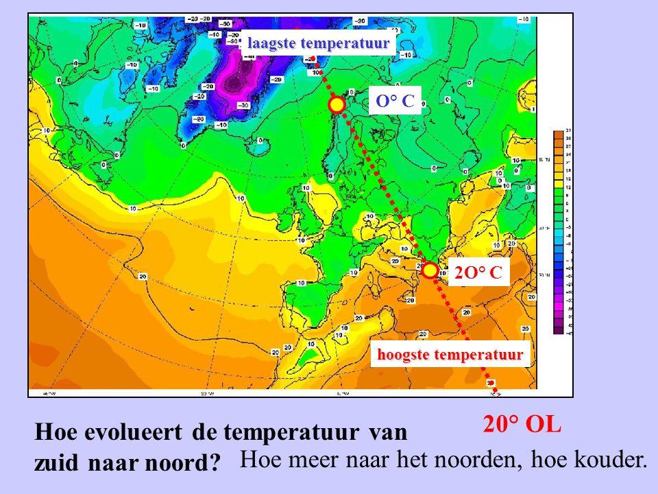 20° OL hoogste temperatuur laagste temperatuur O° C 2O° C Hoe evolueert de temperatuur van zuid naar noord? Hoe meer naar het noorden, hoe kouder.