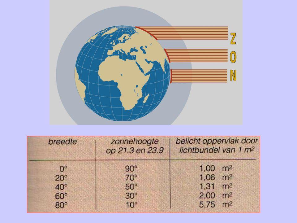 Hoe komt het dat de temperatuur rond de middag normaal hoger ligt dan 's morgens of 's avonds .