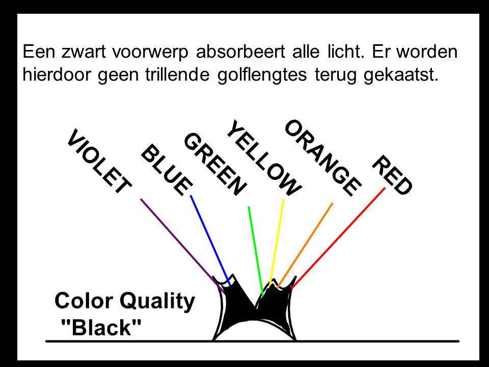 Een zwart voorwerp absorbeert alle licht.