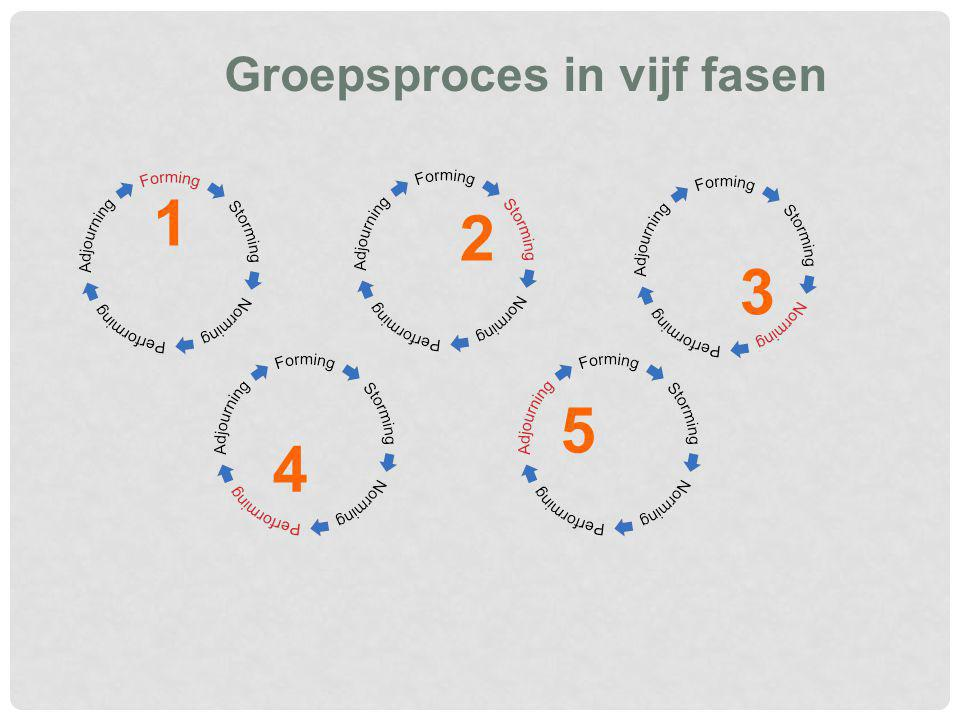 1 2 34 5 Groepsproces in vijf fasen