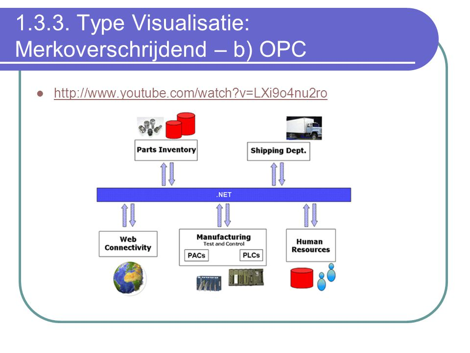 1.3.3. Type Visualisatie: Merkoverschrijdend – b) OPC http://www.youtube.com/watch?v=LXi9o4nu2ro